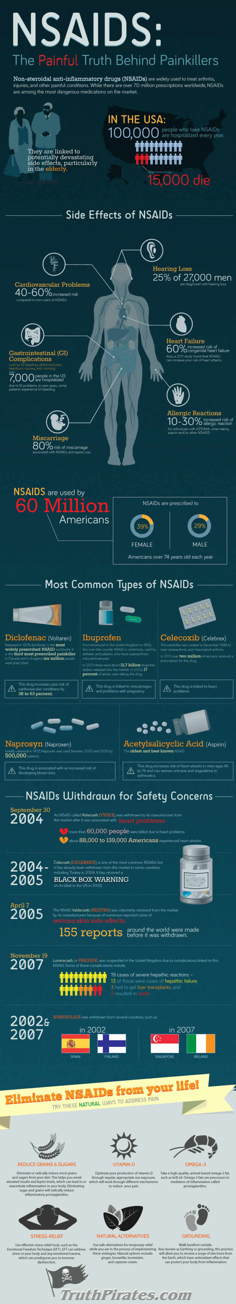 NSAIDS - The truth behind painkillers